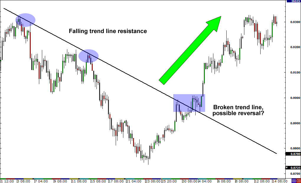High probability reversal patterns for the forex trader