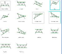 Advanced forex charts